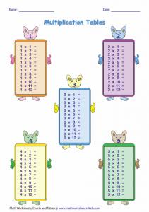 çarpım tablosu örnekleri ilkokul için (2)