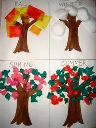 okul öncesi mevsimler değişim etkinlik örnekleri (2)